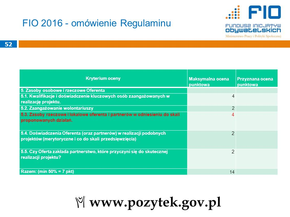 FIO 2016 - omówienie Regulaminu Kryterium oceny Maksymalna ocena punktowa Przyznana ocena punktowa 5. Zasoby osobowe i rzeczowe Oferenta 5.1. Kwalifik