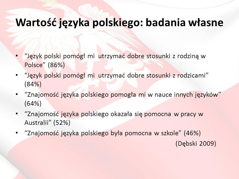 Wartość języka polskiego: badania własne Język polski pomógł mi utrzymać dobre stosunki z rodziną w Polsce (86%) Język polski pomógł mi utrzymać dobre stosunki z rodzicami (84%) Znajomość języka polskiego pomogła mi w nauce innych języków (64%) Znajomość języka polskiego okazała się pomocna w pracy w Australii (52%) Znajomość języka polskiego była pomocna w szkole (46%) (Dębski 2009)