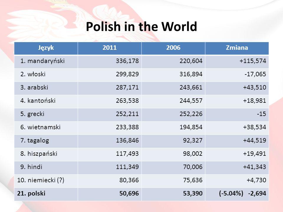Dlaczego powinno nam zależeć, aby nasze dzieci mówiły po polsku.
