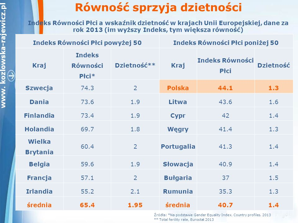 www. kozlowska-rajewicz.pl Równość sprzyja dzietności Źródła: *Na podstawie Gender Equality Index.