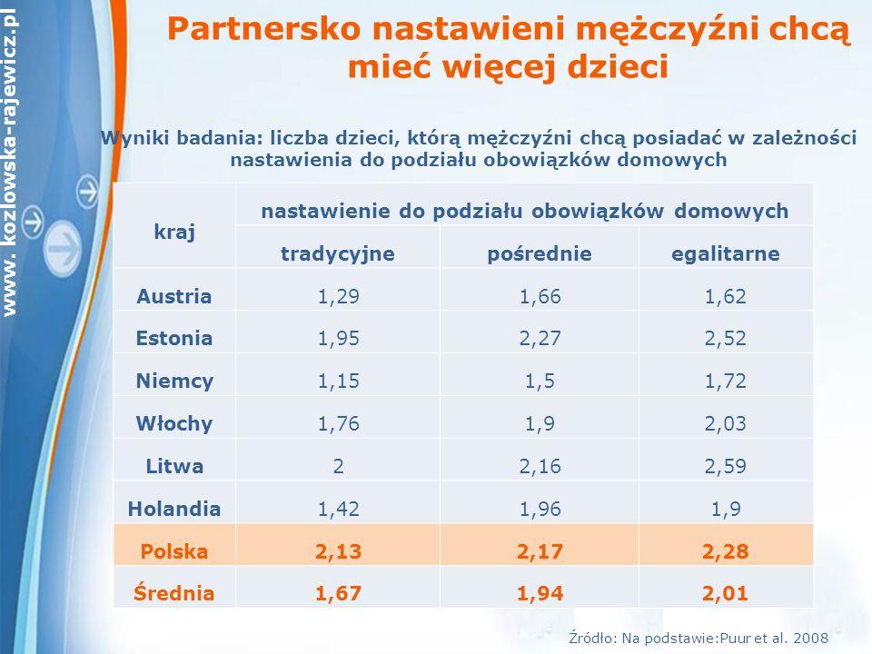 www. kozlowska-rajewicz.pl Wyniki badania: liczba dzieci, którą mężczyźni chcą posiadać w zależności nastawienia do podziału obowiązków domowych Źródł