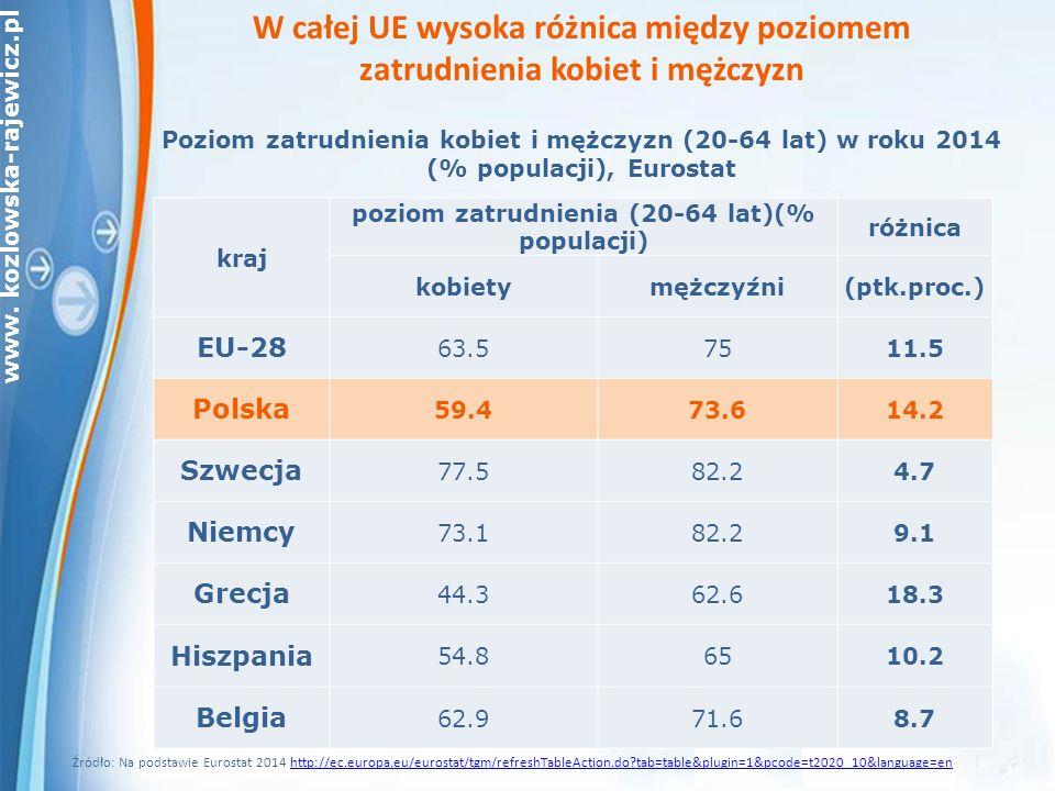 www. kozlowska-rajewicz.pl Poziom zatrudnienia kobiet i mężczyzn (20-64 lat) w roku 2014 (% populacji), Eurostat kraj poziom zatrudnienia (20-64 lat)(