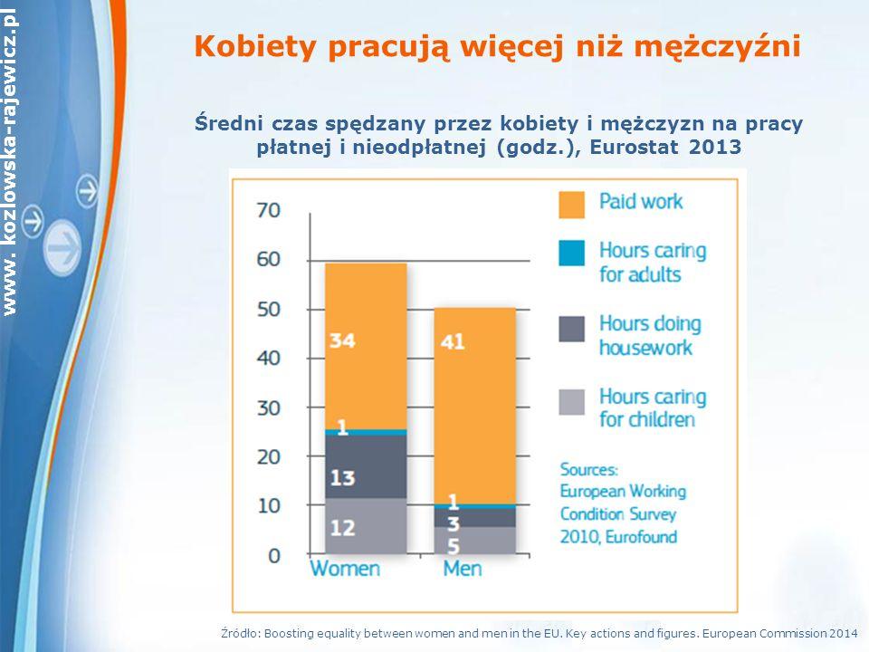 www. kozlowska-rajewicz.pl Kobiety pracują więcej niż mężczyźni Źródło: Boosting equality between women and men in the EU. Key actions and figures. Eu