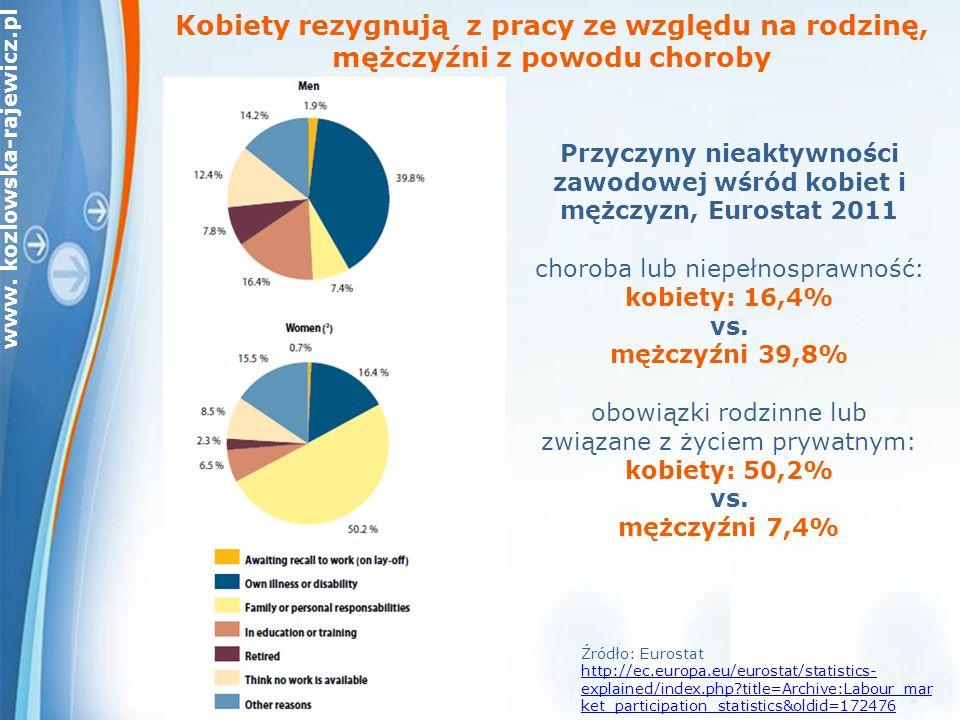 www. kozlowska-rajewicz.pl Kobiety rezygnują z pracy ze względu na rodzinę, mężczyźni z powodu choroby Przyczyny nieaktywności zawodowej wśród kobiet