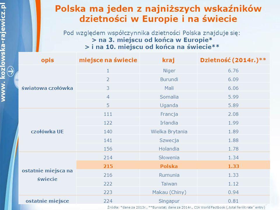 www. kozlowska-rajewicz.pl Polska ma jeden z najniższych wskaźników dzietności w Europie i na świecie Pod względem współczynnika dzietności Polska zna