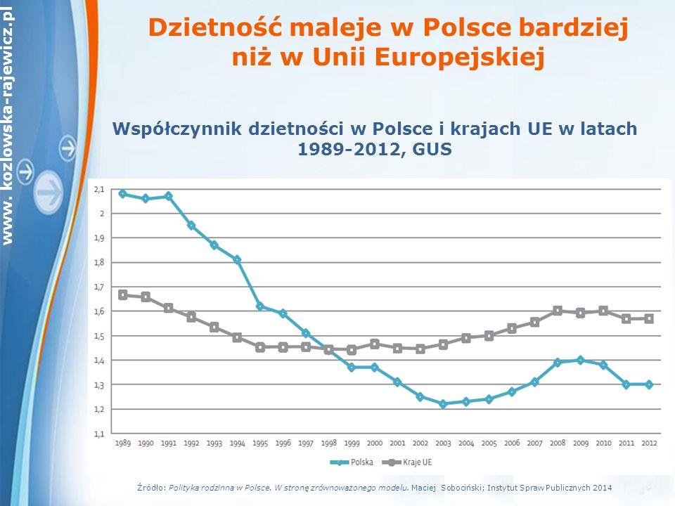 www. kozlowska-rajewicz.pl Współczynnik dzietności w Polsce i krajach UE w latach 1989-2012, GUS Dzietność maleje w Polsce bardziej niż w Unii Europej
