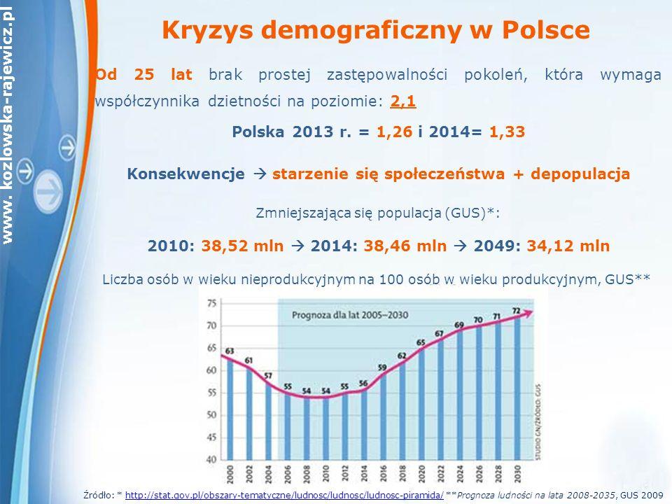 www.kozlowska-rajewicz.pl Przyrost naturalny ludności (w tys.) (do 2013 r.