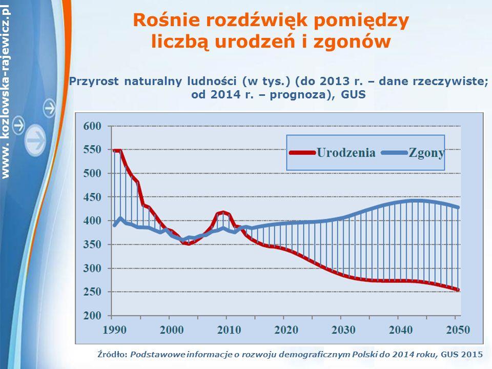 www. kozlowska-rajewicz.pl Przyrost naturalny ludności (w tys.) (do 2013 r.