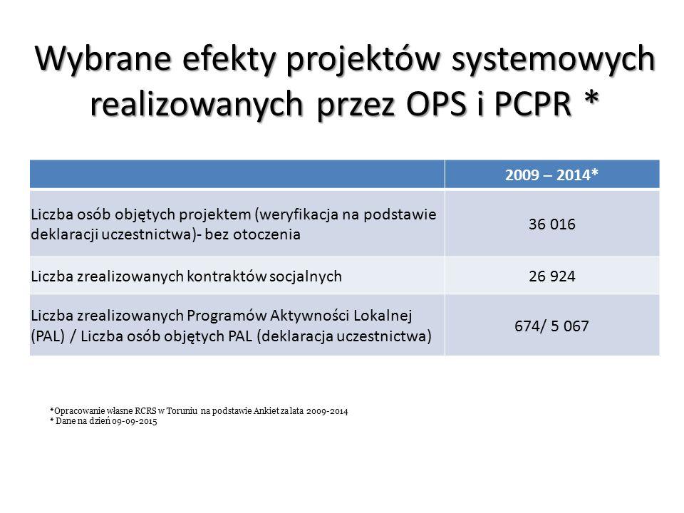 Wybrane efekty projektów systemowych realizowanych przez OPS i PCPR * 2009 – 2014* Liczba osób objętych projektem (weryfikacja na podstawie deklaracji uczestnictwa)- bez otoczenia 36 016 Liczba zrealizowanych kontraktów socjalnych26 924 Liczba zrealizowanych Programów Aktywności Lokalnej (PAL) / Liczba osób objętych PAL (deklaracja uczestnictwa) 674/ 5 067 *Opracowanie własne RCRS w Toruniu na podstawie Ankiet za lata 2009-2014 * Dane na dzień 09-09-2015