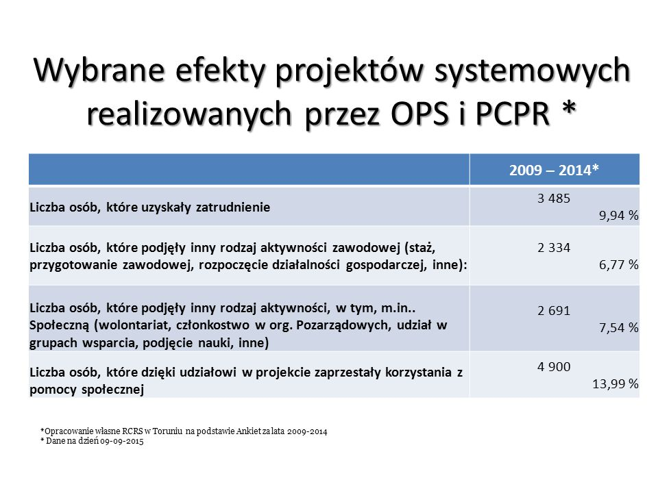 Wybrane efekty projektów systemowych realizowanych przez OPS i PCPR * 2009 – 2014* Liczba osób, które uzyskały zatrudnienie 3 485 9,94 % Liczba osób, które podjęły inny rodzaj aktywności zawodowej (staż, przygotowanie zawodowej, rozpoczęcie działalności gospodarczej, inne): 2 334 6,77 % Liczba osób, które podjęły inny rodzaj aktywności, w tym, m.in..