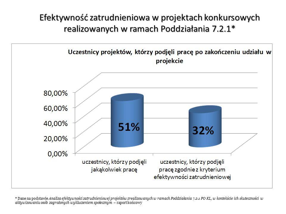 Efektywność zatrudnieniowa w projektach konkursowych realizowanych w ramach Poddziałania 7.2.1* * Dane na podstawie Analiza efektywności zatrudnieniowej projektów zrealizowanych w ramach Poddziałania 7.2.1 PO KL, w kontekście ich skuteczności w aktywizowaniu osób zagrożonych wykluczeniem społecznym – raport końcowy