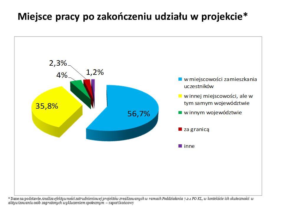 Miejsce pracy po zakończeniu udziału w projekcie* * Dane na podstawie Analiza efektywności zatrudnieniowej projektów zrealizowanych w ramach Poddziałania 7.2.1 PO KL, w kontekście ich skuteczności w aktywizowaniu osób zagrożonych wykluczeniem społecznym – raport końcowy