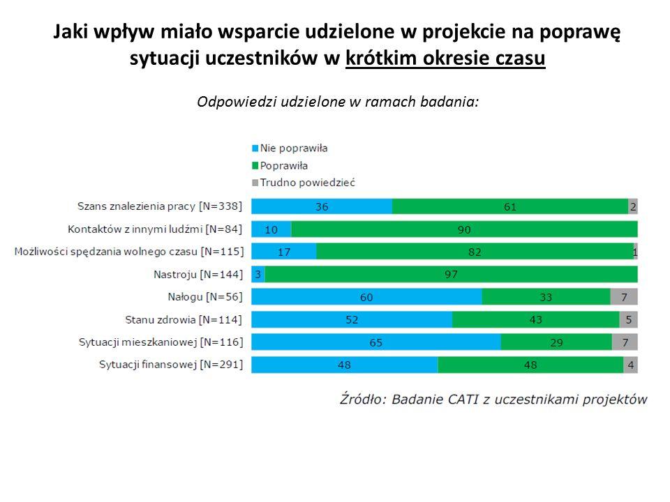 Jaki wpływ miało wsparcie udzielone w projekcie na poprawę sytuacji uczestników w krótkim okresie czasu Odpowiedzi udzielone w ramach badania: