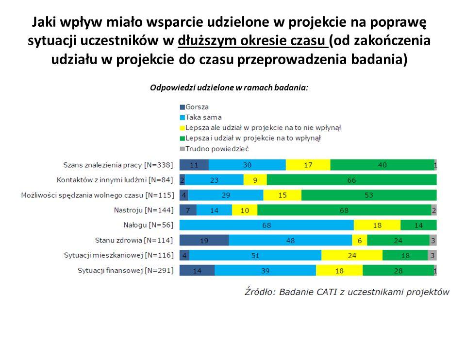 Jaki wpływ miało wsparcie udzielone w projekcie na poprawę sytuacji uczestników w dłuższym okresie czasu (od zakończenia udziału w projekcie do czasu przeprowadzenia badania) Odpowiedzi udzielone w ramach badania: