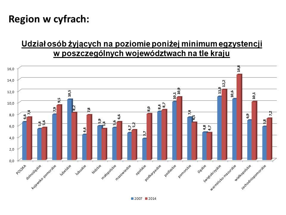 Region w cyfrach: Udział osób żyjących na poziomie poniżej minimum egzystencji w poszczególnych województwach na tle kraju