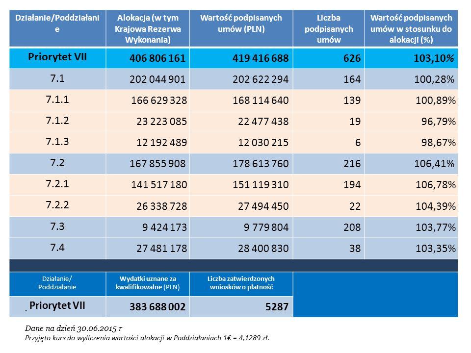 Działanie/Poddziałani e Alokacja (w tym Krajowa Rezerwa Wykonania) Wartość podpisanych umów (PLN) Liczba podpisanych umów Wartość podpisanych umów w stosunku do alokacji (%) Priorytet VII 406 806 161419 416 688626103,10% 7.1 202 044 901202 622 294164100,28% 7.1.1 166 629 328168 114 640139100,89% 7.1.2 23 223 08522 477 4381996,79% 7.1.3 12 192 48912 030 215698,67% 7.2 167 855 908178 613 760216106,41% 7.2.1 141 517 180151 119 310194106,78% 7.2.2 26 338 72827 494 45022104,39% 7.3 9 424 1739 779 804208103,77% 7.4 27 481 17828 400 83038103,35% Działanie/ Poddziałanie Wydatki uznane za kwalifikowalne (PLN) Liczba zatwierdzonych wniosków o płatność Priorytet VII 383 688 0025287.