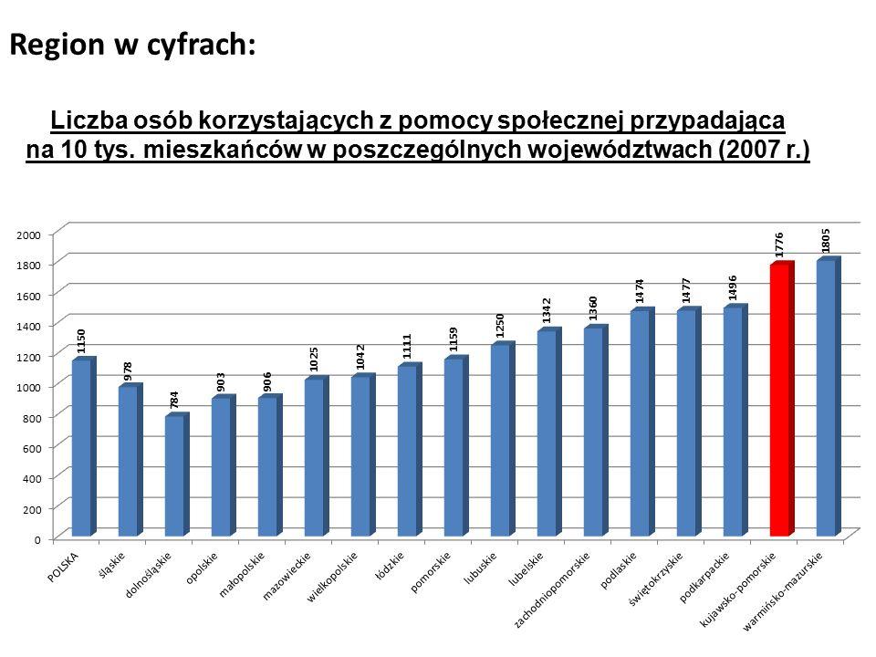 Region w cyfrach: Liczba osób korzystających z pomocy społecznej przypadająca na 10 tys.
