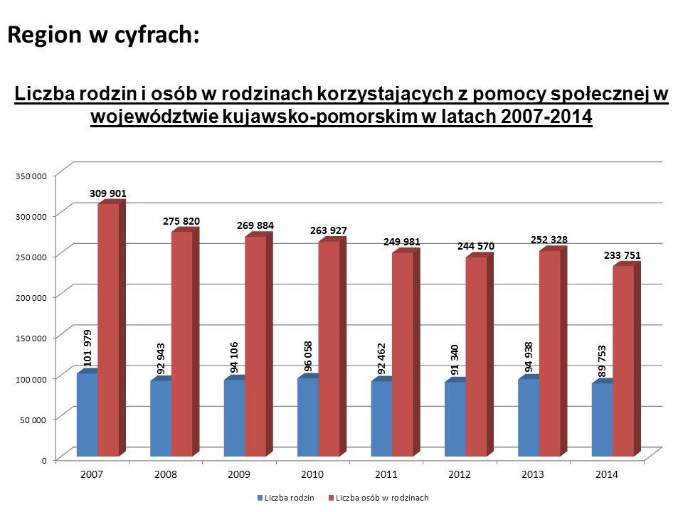 Region w cyfrach: Liczba rodzin i osób w rodzinach korzystających z pomocy społecznej w województwie kujawsko-pomorskim w latach 2007-2014