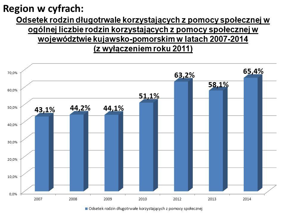 Region w cyfrach: Odsetek rodzin długotrwale korzystających z pomocy społecznej w ogólnej liczbie rodzin korzystających z pomocy społecznej w województwie kujawsko-pomorskim w latach 2007-2014 (z wyłączeniem roku 2011)