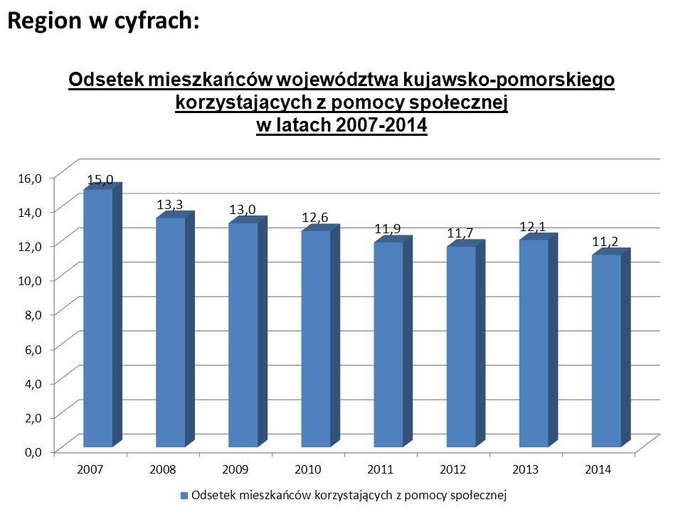 Region w cyfrach: Odsetek mieszkańców województwa kujawsko-pomorskiego korzystających z pomocy społecznej w latach 2007-2014
