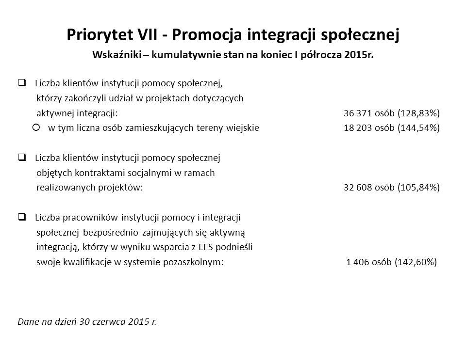 Priorytet VII - Promocja integracji społecznej Wskaźniki – kumulatywnie stan na koniec I półrocza 2015r.