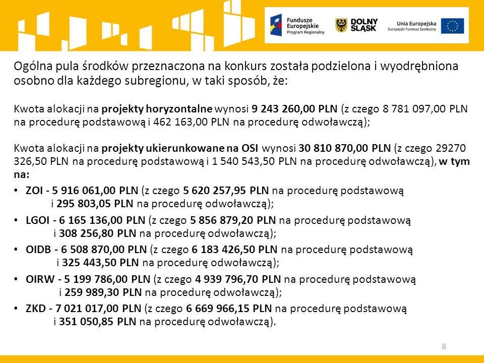 Ogólna pula środków przeznaczona na konkurs została podzielona i wyodrębniona osobno dla każdego subregionu, w taki sposób, że: Kwota alokacji na projekty horyzontalne wynosi 9 243 260,00 PLN (z czego 8 781 097,00 PLN na procedurę podstawową i 462 163,00 PLN na procedurę odwoławczą); Kwota alokacji na projekty ukierunkowane na OSI wynosi 30 810 870,00 PLN (z czego 29270 326,50 PLN na procedurę podstawową i 1 540 543,50 PLN na procedurę odwoławczą), w tym na: ZOI - 5 916 061,00 PLN (z czego 5 620 257,95 PLN na procedurę podstawową i 295 803,05 PLN na procedurę odwoławczą); LGOI - 6 165 136,00 PLN (z czego 5 856 879,20 PLN na procedurę podstawową i 308 256,80 PLN na procedurę odwoławczą); OIDB - 6 508 870,00 PLN (z czego 6 183 426,50 PLN na procedurę podstawową i 325 443,50 PLN na procedurę odwoławczą); OIRW - 5 199 786,00 PLN (z czego 4 939 796,70 PLN na procedurę podstawową i 259 989,30 PLN na procedurę odwoławczą); ZKD - 7 021 017,00 PLN (z czego 6 669 966,15 PLN na procedurę podstawową i 351 050,85 PLN na procedurę odwoławczą).