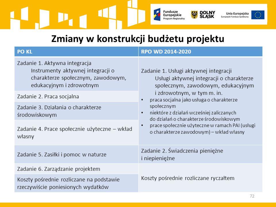 Zmiany w konstrukcji budżetu projektu PO KLRPO WD 2014-2020 Zadanie 1. Aktywna integracja Instrumenty aktywnej integracji o charakterze społecznym, za