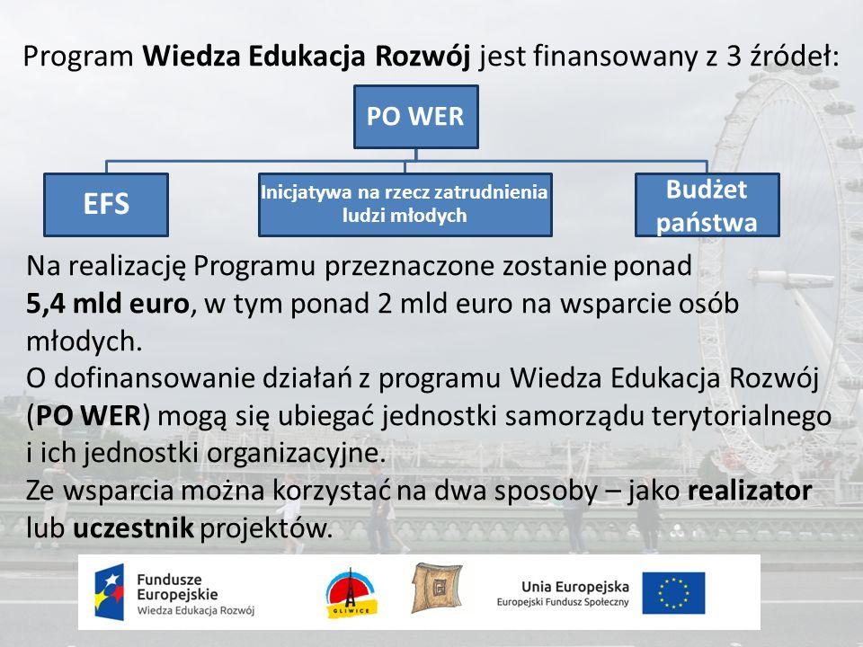Program Wiedza Edukacja Rozwój jest finansowany z 3 źródeł: Na realizację Programu przeznaczone zostanie ponad 5,4 mld euro, w tym ponad 2 mld euro na wsparcie osób młodych.