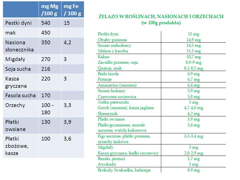 mg Mg /100 g mg Fe / 100 g Pestki dyni54015 mak450 Nasiona słonecznika 3504,2 Migdały2703 Soja sucha216 Kasza gryczana 2203 Fasola sucha170 Orzechy100