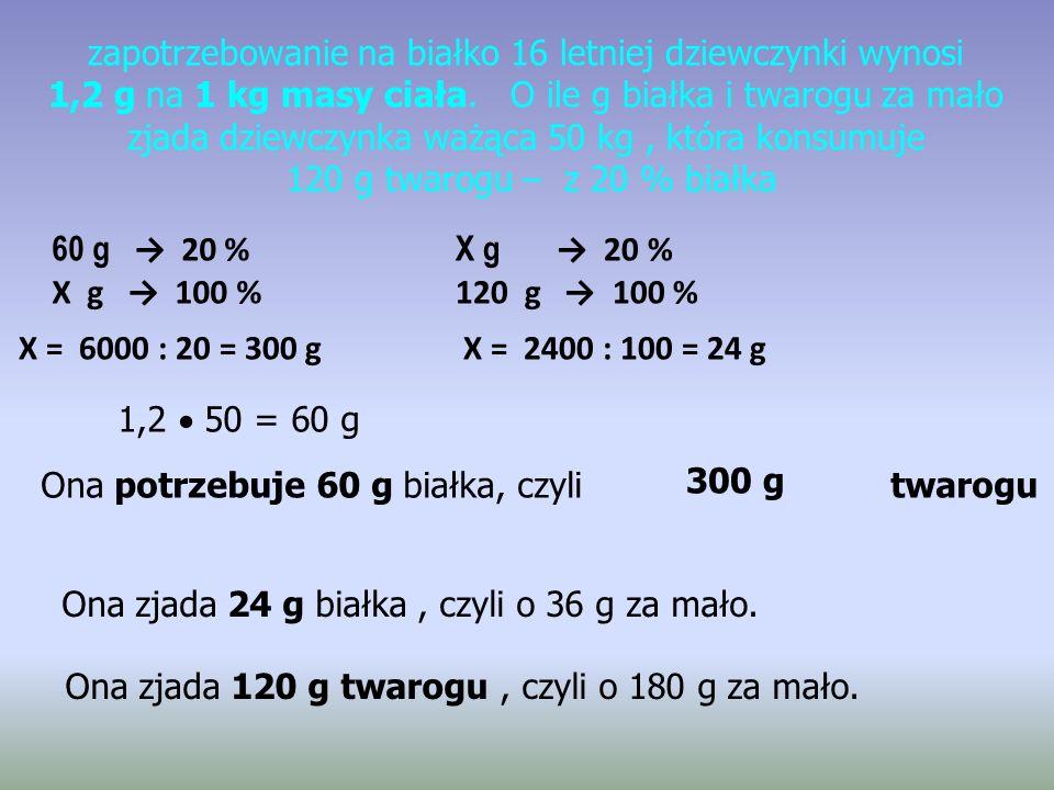 zapotrzebowanie na białko 16 letniej dziewczynki wynosi 1,2 g na 1 kg masy ciała. O ile g białka i twarogu za mało zjada dziewczynka ważąca 50 kg, któ