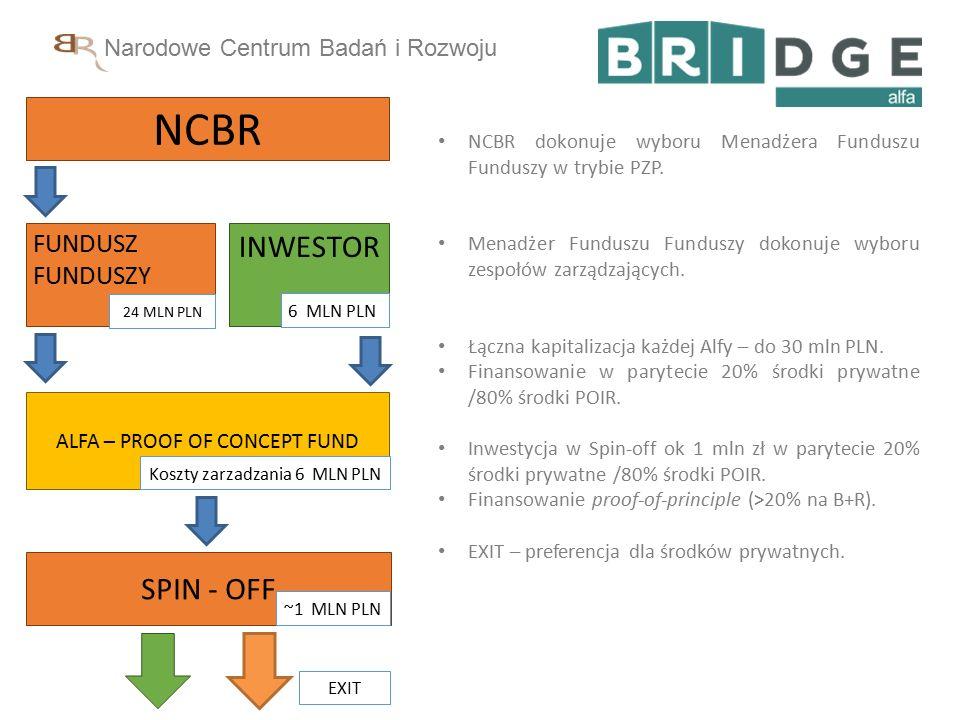 Narodowe Centrum Badań i Rozwoju Program BRIdge VC - Publiczno-prywatne wsparcie prowadzenia i komercjalizacji wyników prac B+R z udziałem funduszy kapitałowych.