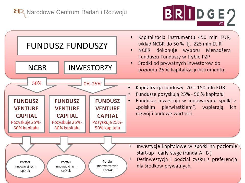 Narodowe Centrum Badań i Rozwoju FUNDUSZ FUNDUSZY INWESTORZY 50% 0%-25% Portfel innowacyjnych spółek Kapitalizacja funduszy 20 – 150 mln EUR.