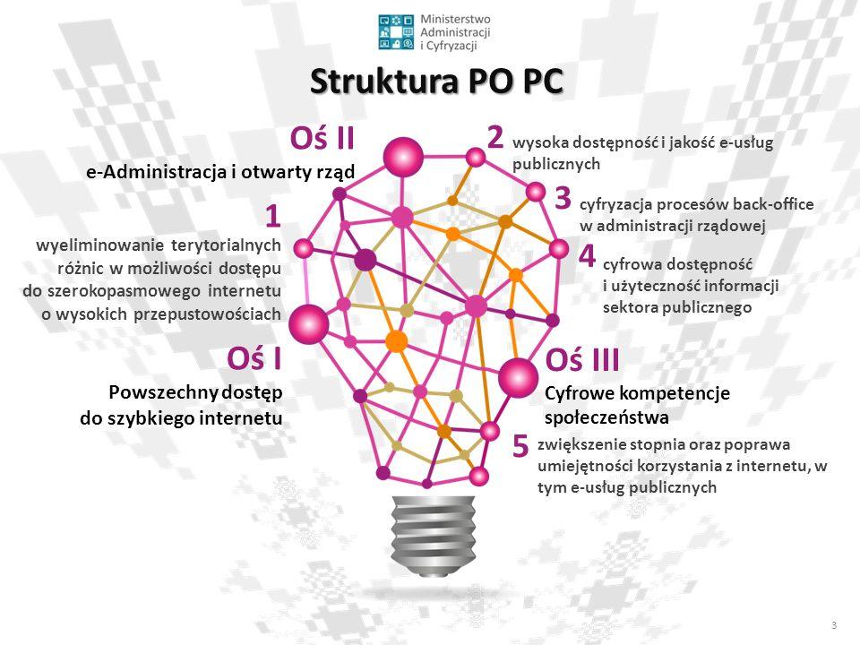 4 Oś I - powszechny dostęp do szybkiego internetu projekty w zakresie budowy/rozbudowy lub przebudowy sieci dostępowych wraz z niezbędnymi odcinkami do węzłów sieci dystrybucyjnych lub szkieletowych.