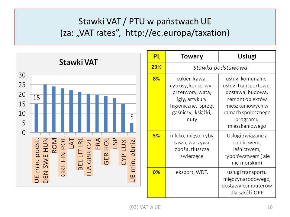 """Stawki VAT / PTU w państwach UE (za: """"VAT rates , http://ec.europa/taxation) PLTowaryUsługi 23% Stawka podstawowa 8%cukier, kawa, cytrusy, konserwy i przetwory, wata, igły, artykuły higieniczne, sprzęt gaśniczy, książki, nuty usługi komunalne, usługi transportowe, dostawa, budowa, remont obiektów mieszkaniowych w ramach społecznego programu mieszkaniowego 5% mleko, mięso, ryby, kasza, warzywa, zboża, tłuszcze zwierzęce Usługi związane z rolnictwem, leśnictwem, rybołówstwem ( ale nie morskim) 0%eksport, WDT,usługi transportu międzynarodowego, dostawy komputerów dla szkół i OPP (03) VAT w UE18"""