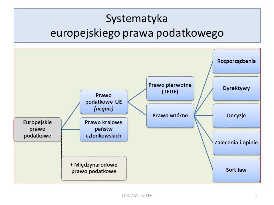Systematyka europejskiego prawa podatkowego Europejskie prawo podatkowe Prawo podatkowe UE (acquis) Prawo pierwotne (TFUE) Prawo wtórneRozporządzeniaDyrektywyDecyzjeZalecenia i opinieSoft law Prawo krajowe państw członkowskich + Międzynarodowe prawo podatkowe (03) VAT w UE2