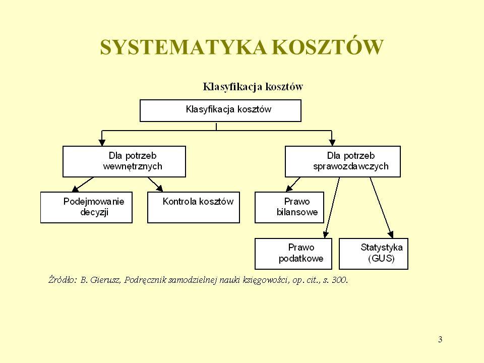 3 SYSTEMATYKA KOSZTÓW