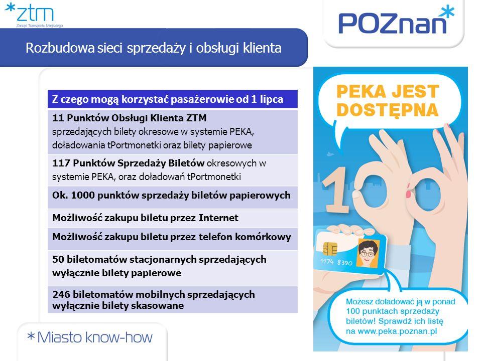 Rozbudowa sieci sprzedaży i obsługi klienta Z czego mogą korzystać pasażerowie od 1 lipca 11 Punktów Obsługi Klienta ZTM sprzedających bilety okresowe w systemie PEKA, doładowania tPortmonetki oraz bilety papierowe 117 Punktów Sprzedaży Biletów okresowych w systemie PEKA, oraz doładowań tPortmonetki Ok.