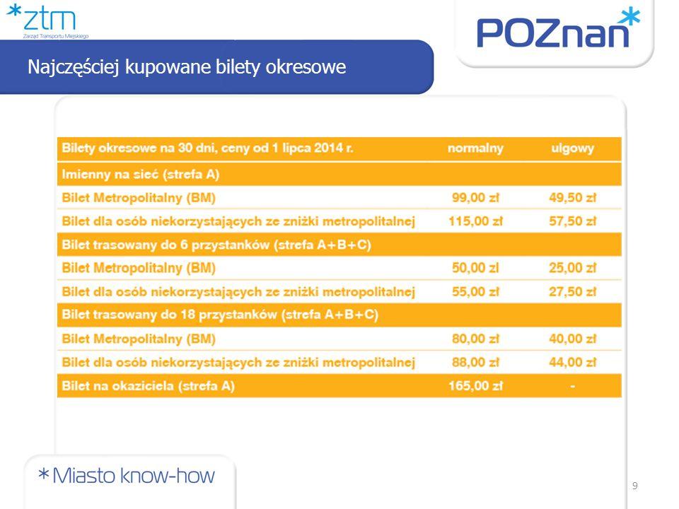 Przejazdy jednorazowe - porównanie 10 Stan obecny Taryfa od 1 lipca 2014 11 rodzajów biletówtPortmonetka Podział na strefyBrak podziału na strefy Bilet czasowy - wrażliwość na korki - bilet przystankowy -czas na przesiadkę: do 20min, max 3 przesiadki na 1 podróż a system kontynuuje naliczanie opłat - od momentu osiągnięcia ceny biletu 24h dalsze opłaty przestają być naliczane (do godziny 24:00 tego samego dnia) Opłaty zryczałtowaneOpłata za rzeczywistą trasę
