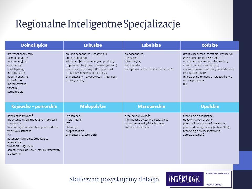Regionalne Inteligentne Specjalizacje Skutecznie pozyskujemy dotacje DolnośląskieLubuskieLubelskieŁódzkie przemysł chemiczny, farmaceutyczny, motoryza