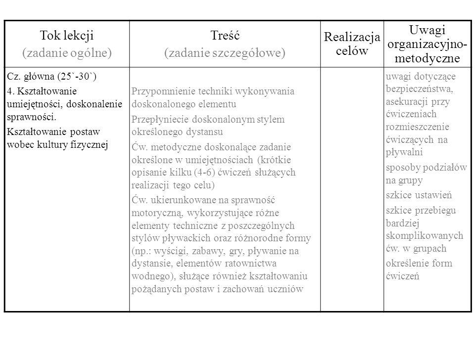 Tok lekcjiTreść Realizacja celów Uwagi organizacyjno- metodyczne Cz.