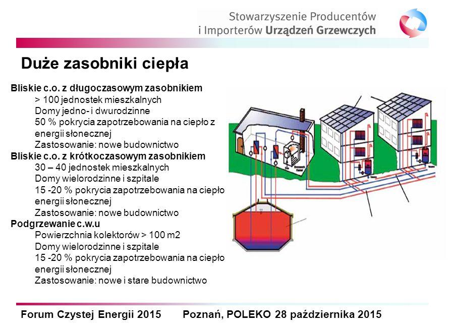 Forum Czystej Energii 2015 Poznań, POLEKO 28 października 2015 Duże zasobniki ciepła Bliskie c.o. z długoczasowym zasobnikiem > 100 jednostek mieszkal