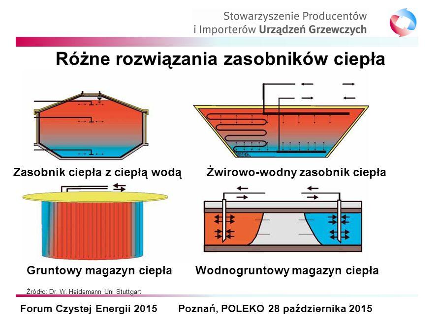 Różne rozwiązania zasobników ciepła Forum Czystej Energii 2015 Poznań, POLEKO 28 października 2015 Zasobnik ciepła z ciepłą wodąŻwirowo-wodny zasobnik ciepła Gruntowy magazyn ciepła Wodnogruntowy magazyn ciepła Żródło: Dr.