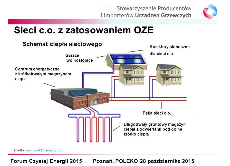 Sieci c.o. z zatosowaniem OZE Forum Czystej Energii 2015 Poznań, POLEKO 28 października 2015 Żródło: www.worldchanging.comwww.worldchanging.com Schema