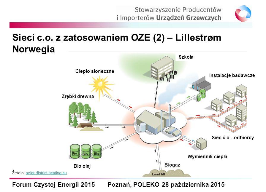 Forum Czystej Energii 2015 Poznań, POLEKO 28 października 2015 Sieci c.o. z zatosowaniem OZE (2) – Lillestrøm Norwegia Źródło: solar-district-heating.