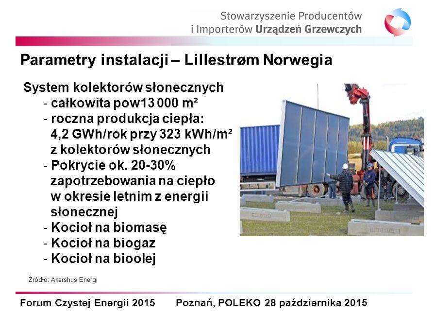Forum Czystej Energii 2015 Poznań, POLEKO 28 października 2015 Parametry instalacji – Lillestrøm Norwegia System kolektorów słonecznych - całkowita pow13 000 m² - roczna produkcja ciepła: 4,2 GWh/rok przy 323 kWh/m² z kolektorów słonecznych - Pokrycie ok.