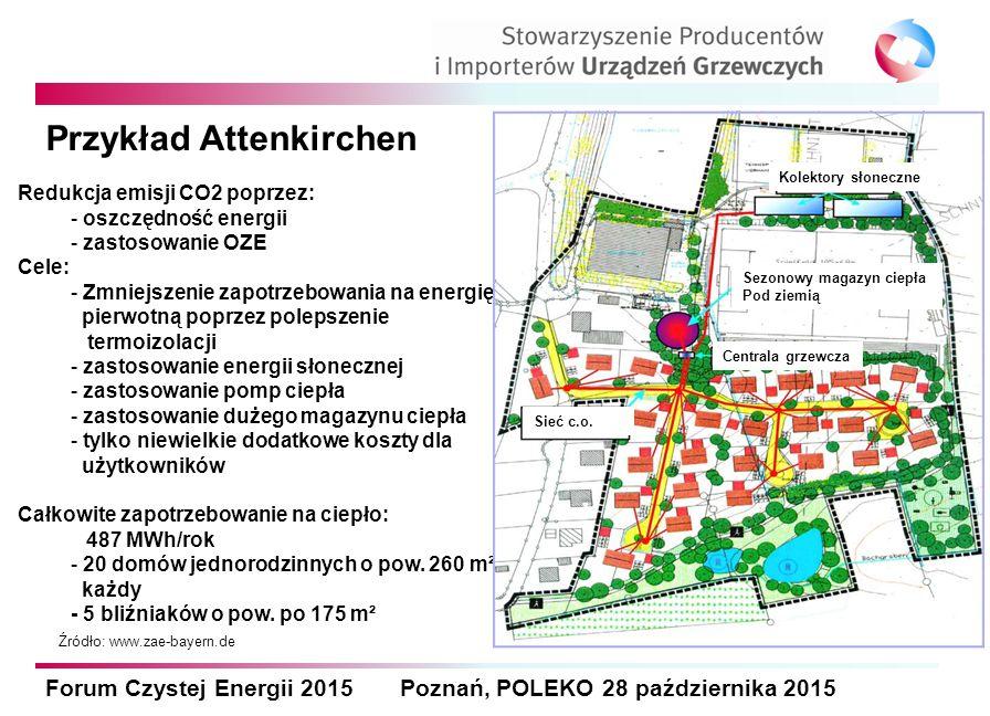 Forum Czystej Energii 2015 Poznań, POLEKO 28 października 2015 Przykład Attenkirchen Źródło: www.zae-bayern.de Redukcja emisji CO2 poprzez: - oszczędn