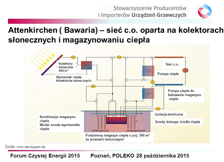 Forum Czystej Energii 2015 Poznań, POLEKO 28 października 2015 Attenkirchen ( Bawaria) – sieć c.o. oparta na kolektorach słonecznych i magazynowaniu c