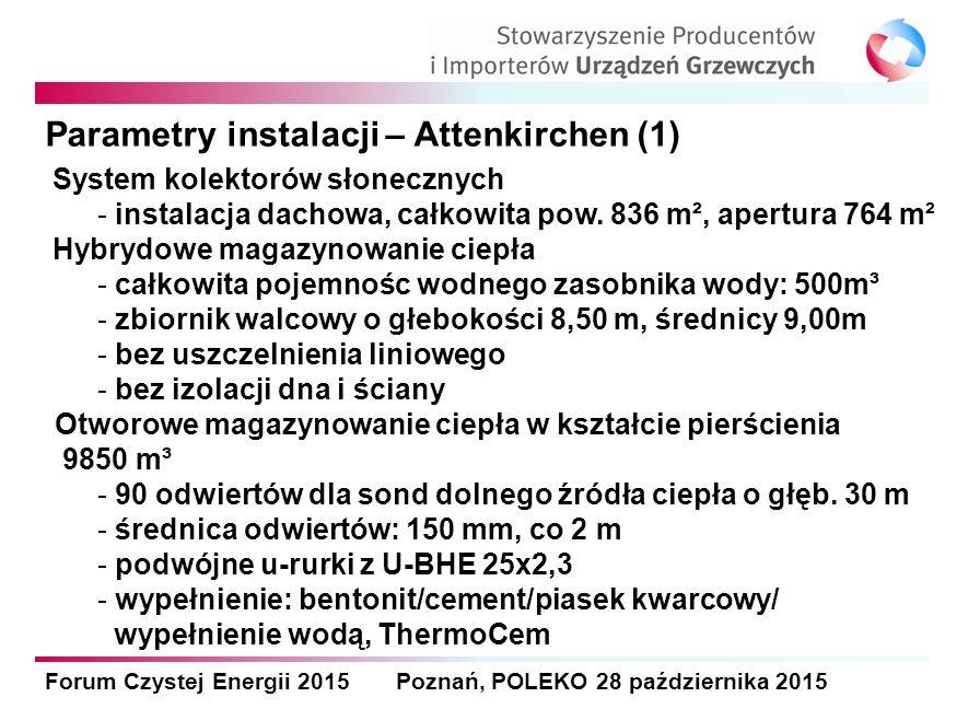 Forum Czystej Energii 2015 Poznań, POLEKO 28 października 2015 Parametry instalacji – Attenkirchen (1) System kolektorów słonecznych - instalacja dach