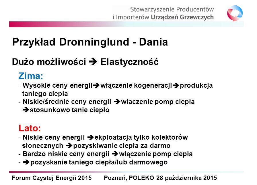 Forum Czystej Energii 2015 Poznań, POLEKO 28 października 2015 Dużo możliwości  Elastyczność Zima: - Wysokie ceny energii  włączenie kogeneracji  p