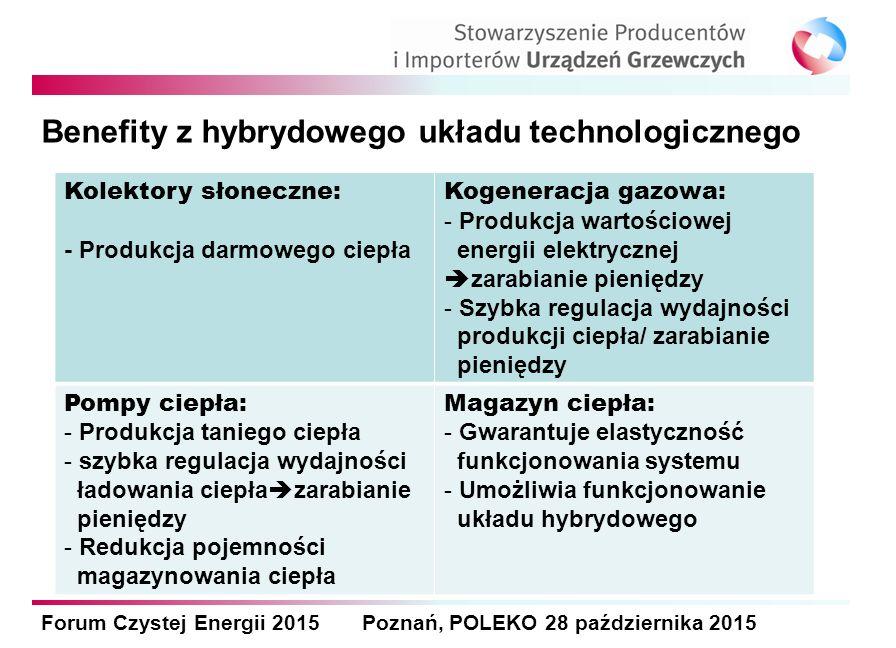 Forum Czystej Energii 2015 Poznań, POLEKO 28 października 2015 Benefity z hybrydowego układu technologicznego Kolektory słoneczne: - Produkcja darmowego ciepła Kogeneracja gazowa: - Produkcja wartościowej energii elektrycznej  zarabianie pieniędzy - Szybka regulacja wydajności produkcji ciepła/ zarabianie pieniędzy Pompy ciepła: - Produkcja taniego ciepła - szybka regulacja wydajności ładowania ciepła  zarabianie pieniędzy - Redukcja pojemności magazynowania ciepła Magazyn ciepła: - Gwarantuje elastyczność funkcjonowania systemu - Umożliwia funkcjonowanie układu hybrydowego